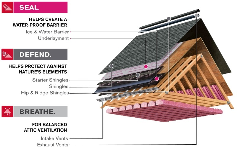 This is a diagram of the components of a roof